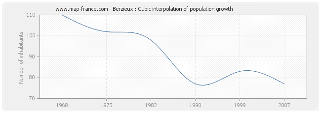 Berzieux : Cubic interpolation of population growth