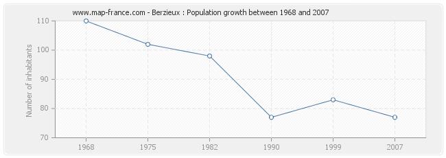Population Berzieux