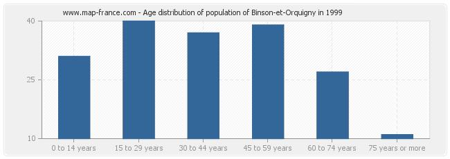 Age distribution of population of Binson-et-Orquigny in 1999