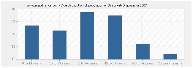 Age distribution of population of Binson-et-Orquigny in 2007