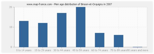 Men age distribution of Binson-et-Orquigny in 2007