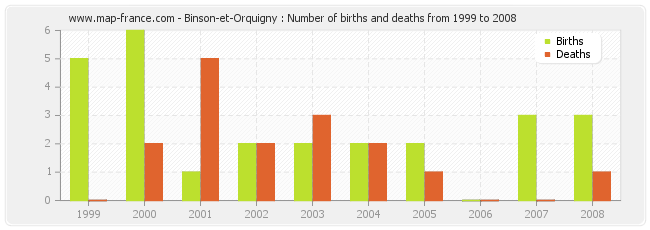 Binson-et-Orquigny : Number of births and deaths from 1999 to 2008