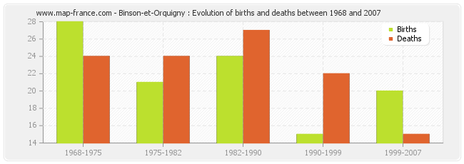 Binson-et-Orquigny : Evolution of births and deaths between 1968 and 2007