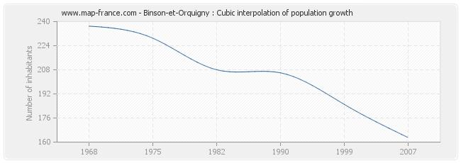 Binson-et-Orquigny : Cubic interpolation of population growth