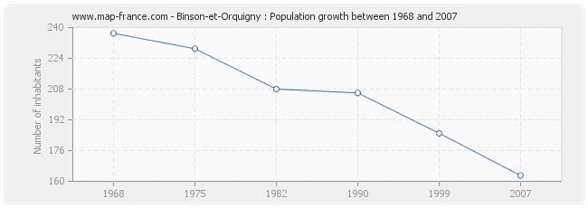 Population Binson-et-Orquigny