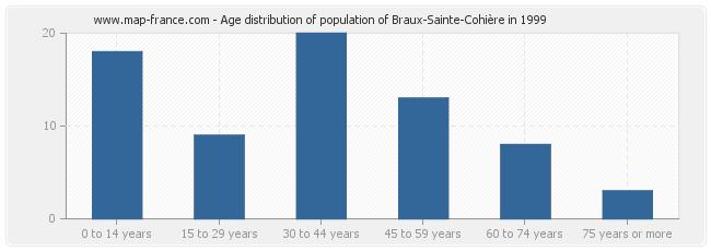 Age distribution of population of Braux-Sainte-Cohière in 1999