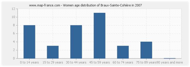 Women age distribution of Braux-Sainte-Cohière in 2007