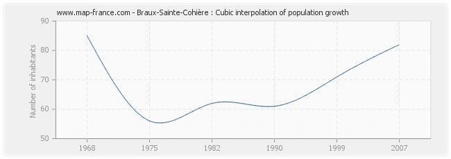 Braux-Sainte-Cohière : Cubic interpolation of population growth