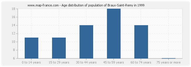Age distribution of population of Braux-Saint-Remy in 1999