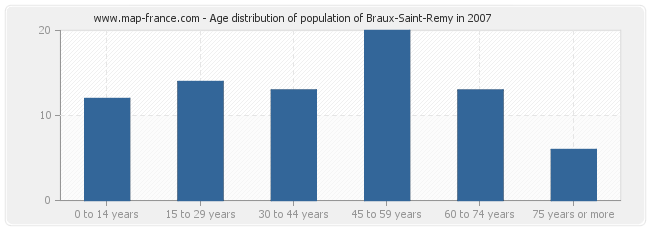Age distribution of population of Braux-Saint-Remy in 2007