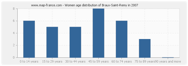 Women age distribution of Braux-Saint-Remy in 2007