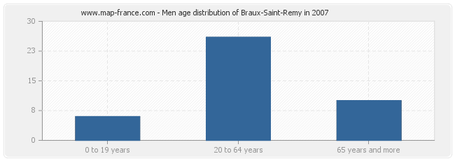Men age distribution of Braux-Saint-Remy in 2007