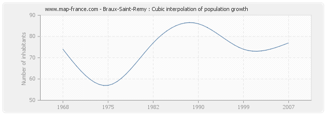 Braux-Saint-Remy : Cubic interpolation of population growth