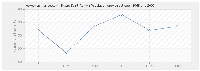 Population Braux-Saint-Remy