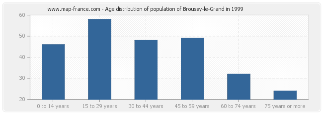 Age distribution of population of Broussy-le-Grand in 1999