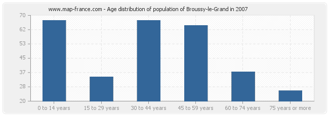 Age distribution of population of Broussy-le-Grand in 2007