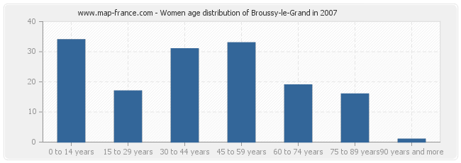 Women age distribution of Broussy-le-Grand in 2007