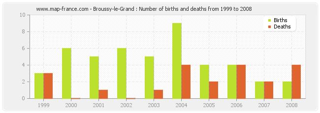 Broussy-le-Grand : Number of births and deaths from 1999 to 2008