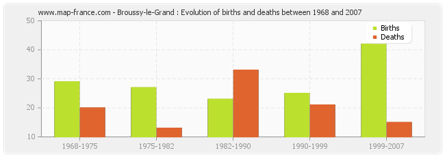 Broussy-le-Grand : Evolution of births and deaths between 1968 and 2007