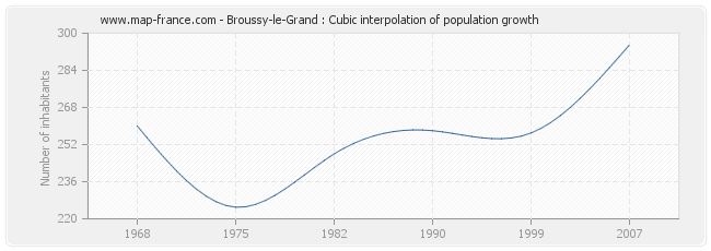 Broussy-le-Grand : Cubic interpolation of population growth