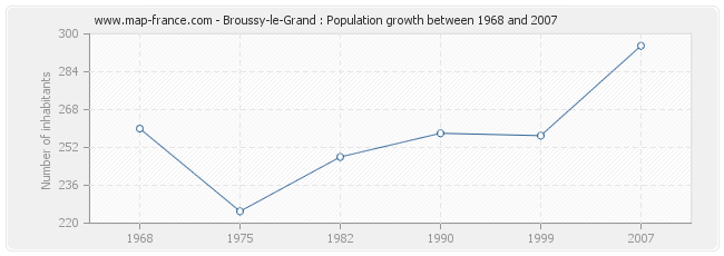 Population Broussy-le-Grand