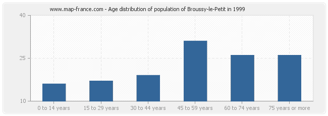 Age distribution of population of Broussy-le-Petit in 1999