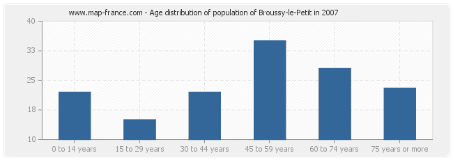 Age distribution of population of Broussy-le-Petit in 2007