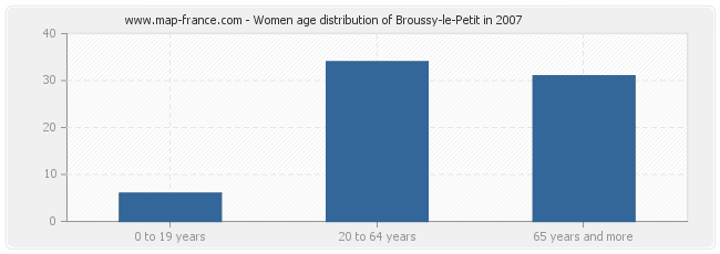 Women age distribution of Broussy-le-Petit in 2007