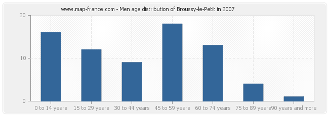 Men age distribution of Broussy-le-Petit in 2007