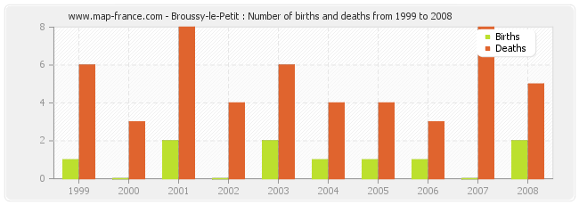 Broussy-le-Petit : Number of births and deaths from 1999 to 2008