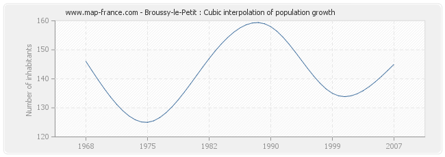 Broussy-le-Petit : Cubic interpolation of population growth