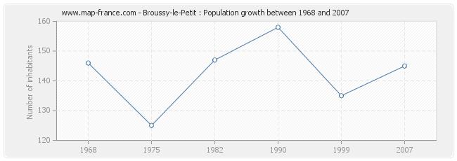 Population Broussy-le-Petit