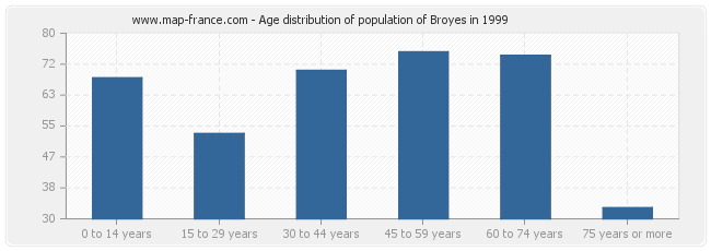 Age distribution of population of Broyes in 1999