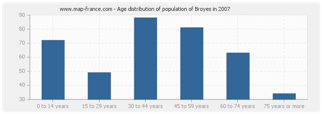 Age distribution of population of Broyes in 2007