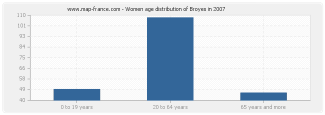 Women age distribution of Broyes in 2007