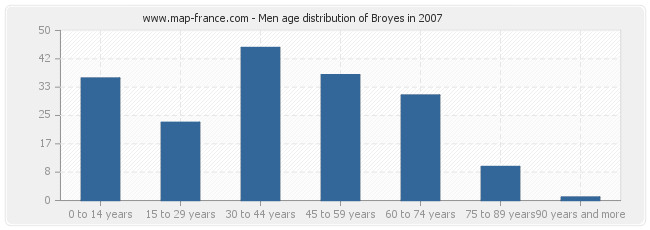 Men age distribution of Broyes in 2007
