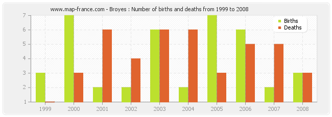 Broyes : Number of births and deaths from 1999 to 2008