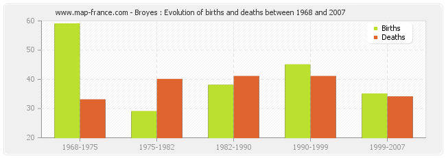 Broyes : Evolution of births and deaths between 1968 and 2007