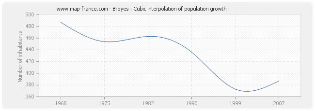 Broyes : Cubic interpolation of population growth