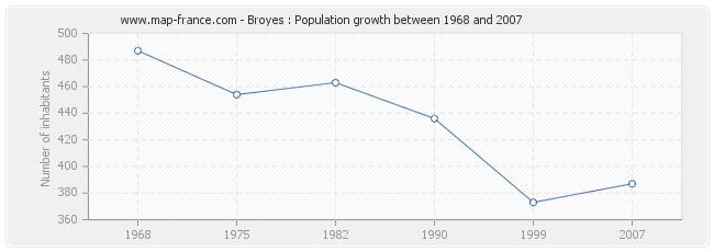 Population Broyes