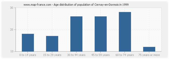 Age distribution of population of Cernay-en-Dormois in 1999