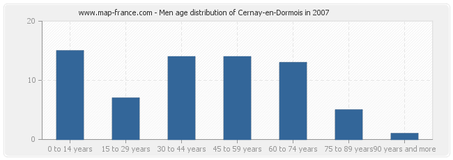 Men age distribution of Cernay-en-Dormois in 2007