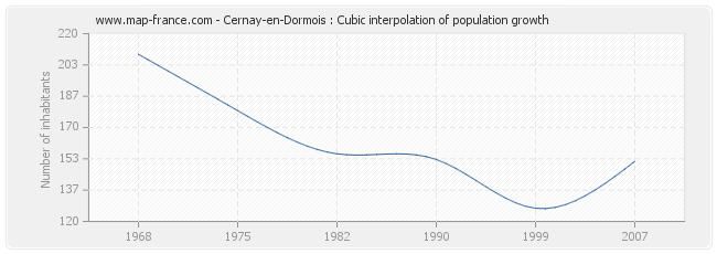 Cernay-en-Dormois : Cubic interpolation of population growth