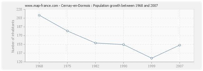 Population Cernay-en-Dormois