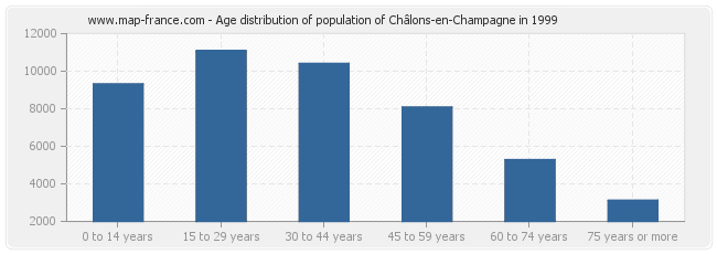 Age distribution of population of Châlons-en-Champagne in 1999