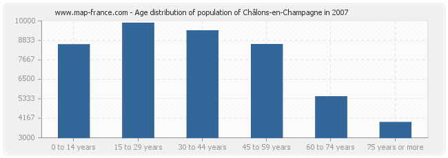 Age distribution of population of Châlons-en-Champagne in 2007