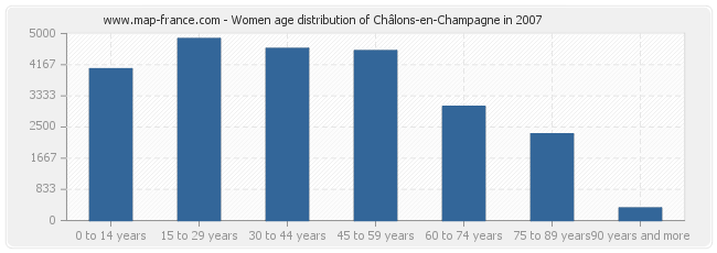 Women age distribution of Châlons-en-Champagne in 2007