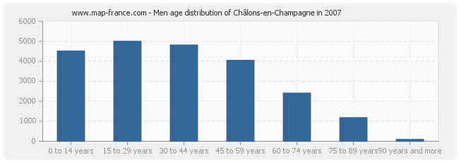 Men age distribution of Châlons-en-Champagne in 2007
