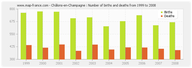 Châlons-en-Champagne : Number of births and deaths from 1999 to 2008