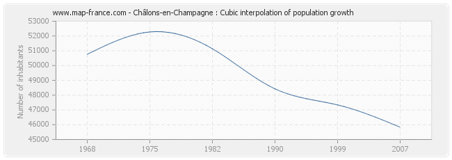 Châlons-en-Champagne : Cubic interpolation of population growth
